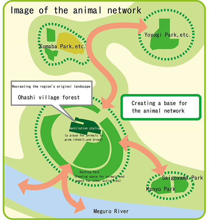 Image of the network of living creatures