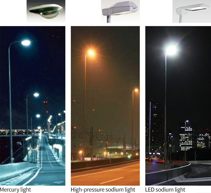 Comparison of various overhead lights