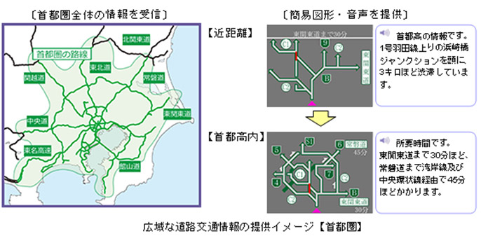 Image of providing regional road traffic information [Metropolitan region]