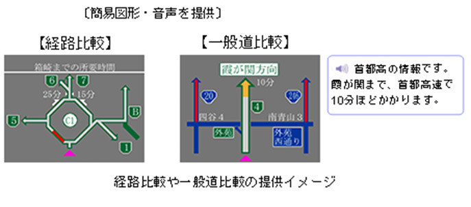 Image of providing route comparison and comparison with ordinary roads