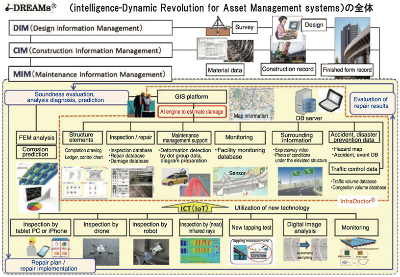 Overview of Intelligence-Dynamic Revolution for Asset Management Systems