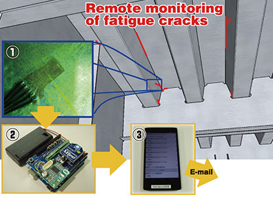 Remote monitoring technology of fatigue crack