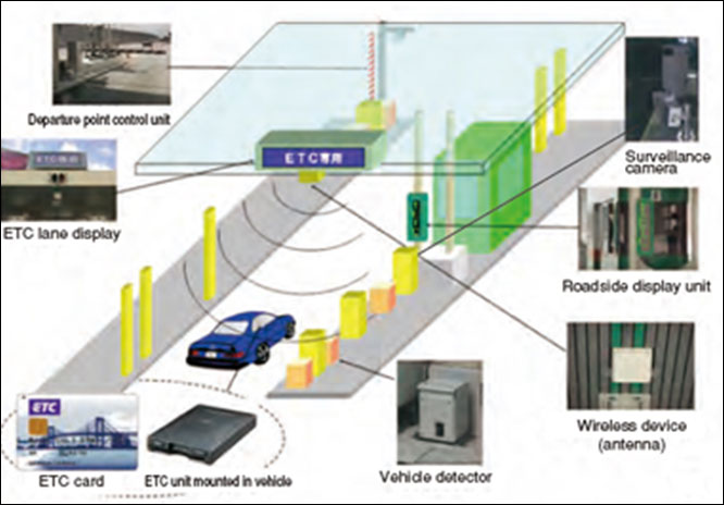 Electronic Toll Collection (ETC) System