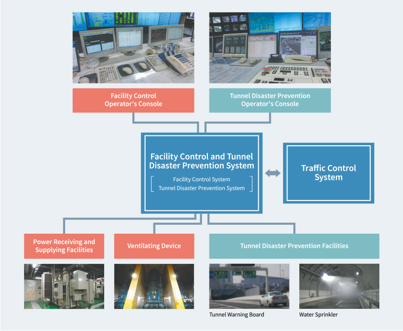 Facility Control and Tunnel Dsaster System